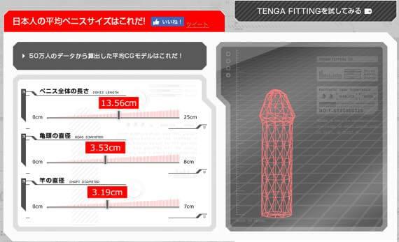 ペニスの平均サイズは13.56cm